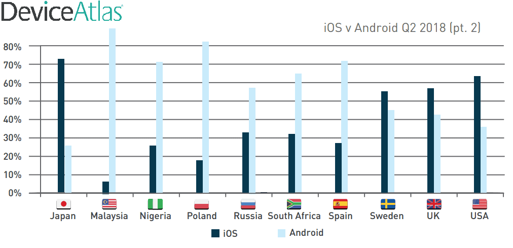 Device Atlas Android v iOS Q2 2018 02