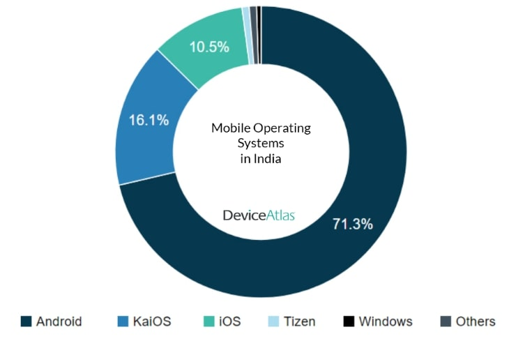 Device Atlas India Q2 2018