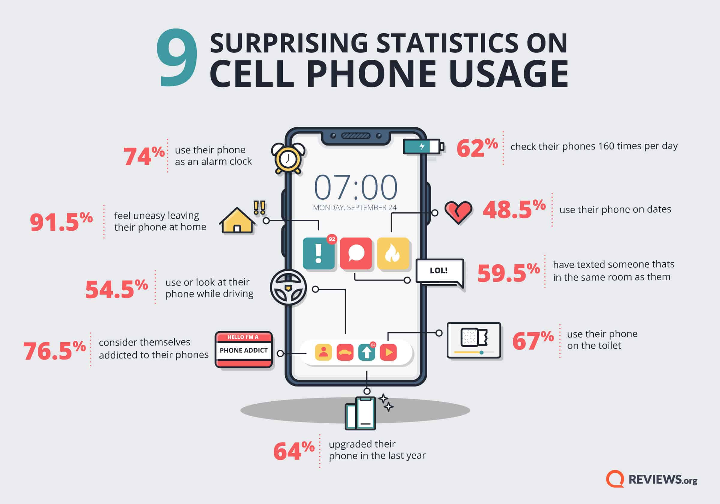 Reviews org Phone Behavior Survey 2018 01