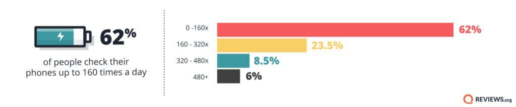 Reviews org Phone Behavior Survey 2018 03