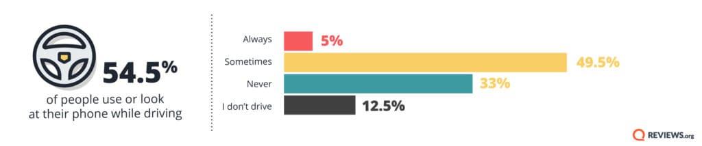 Reviews org Phone Behavior Survey 2018 04