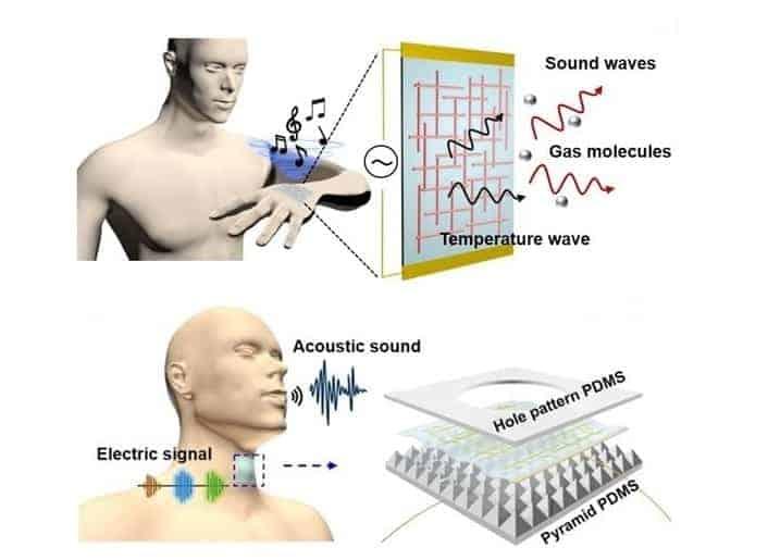 Skin based speakers and mic 01