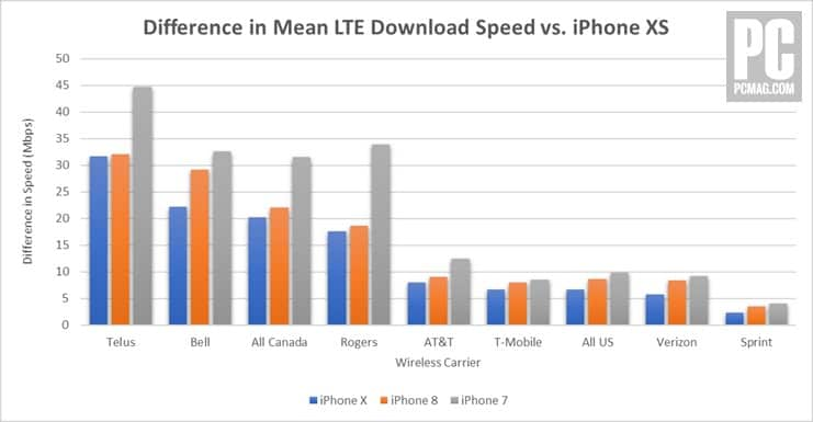 521033 difference in mean lte do