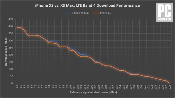 521034 iphone xs vs xs max lte b