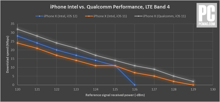 521036 iphone intel vs qualcomm