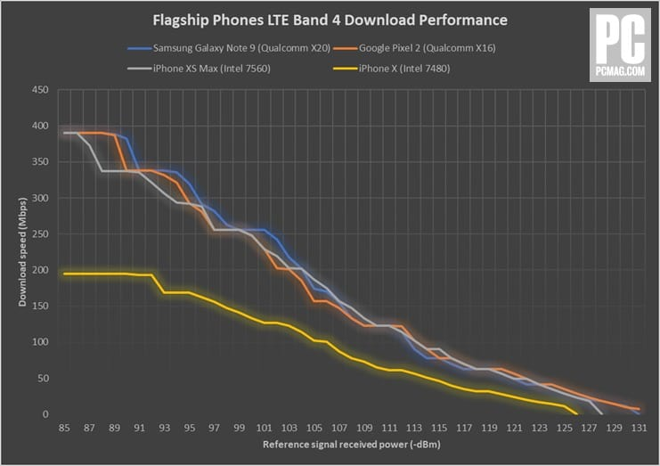 521038 flagship phones lte band