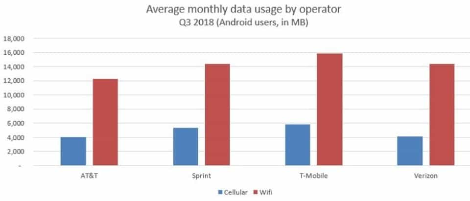 AppOptix monthly data use by carrier Q3 2018