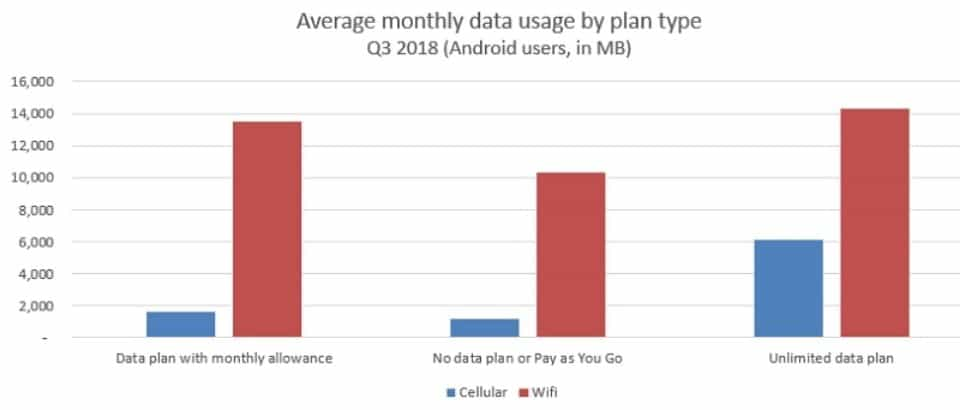 AppOptix monthly data use by type Q3 2018