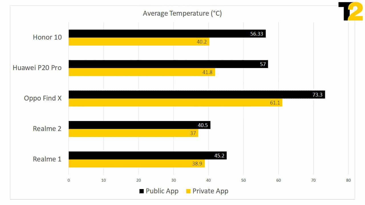 Average Temp Test chart for cheated benchmarks from FirstPost