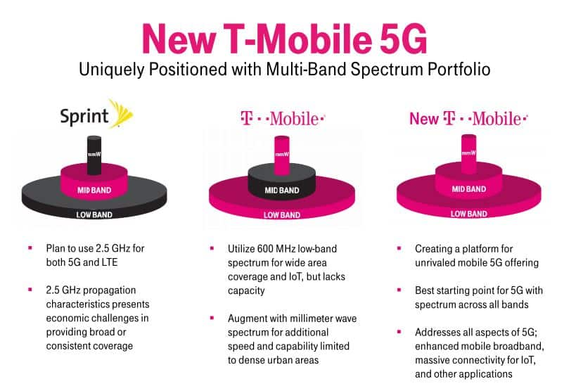FCC TMobile 5G Network Presentation 1