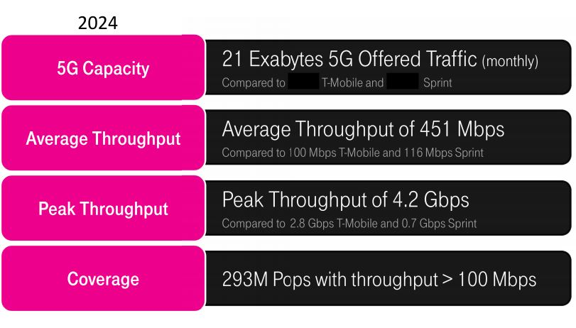 FCC TMobile 5G Network Presentation 3