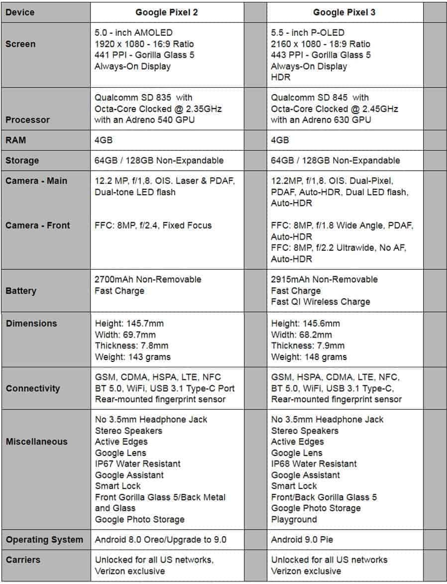 Phone Comparisons: Google Pixel 2 vs Google Pixel 3