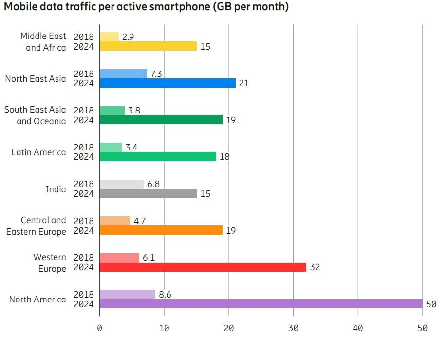 01 mobile data traffic p active smartphone Ericsson