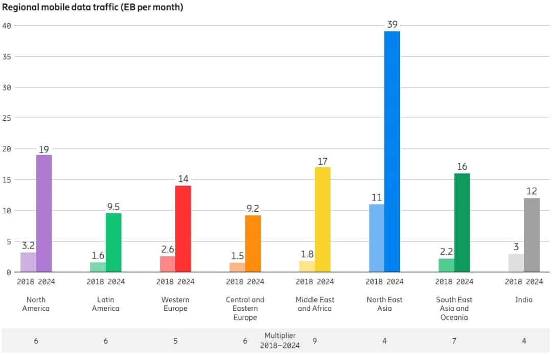 02 regional data traffic p month Ericsson