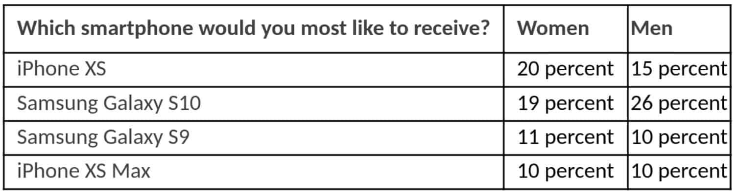 Swagbucks Preferred Smartphone chart