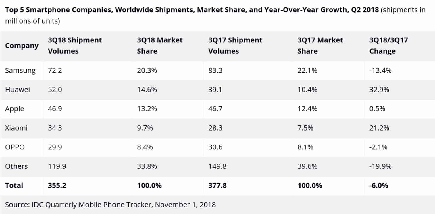 Top Five smartphone companies shipments Q2 2018 IDC