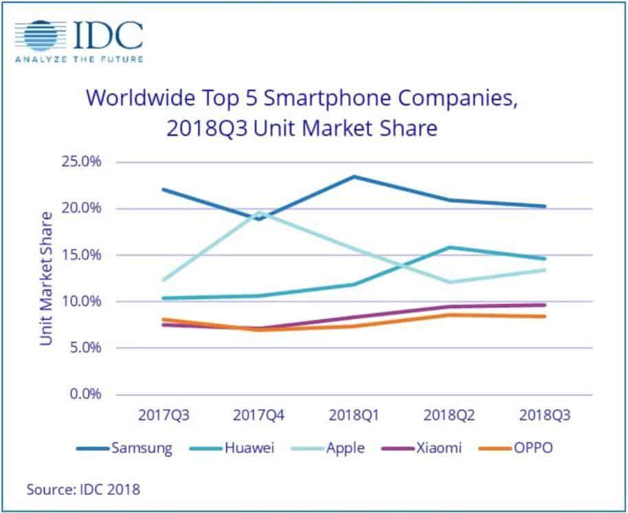 Top Five smartphone companies shipments YoY Q2 2018 IDC