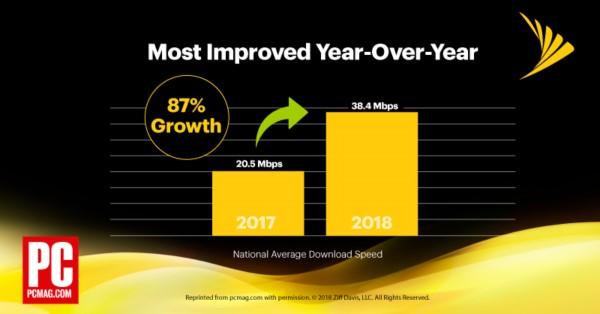 PC Mag Chart 87 Increase Crop