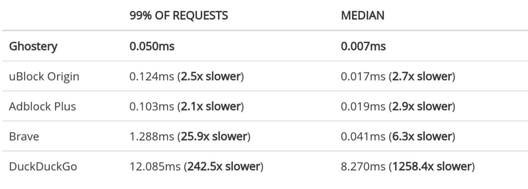 Adblockers Performance Study chart 01