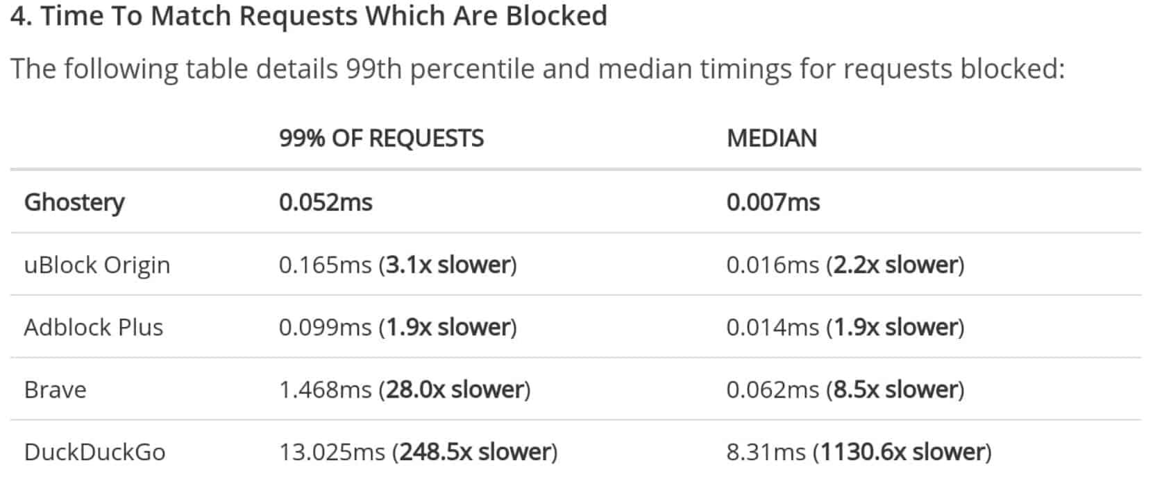 Adblockers Performance Study chart 03