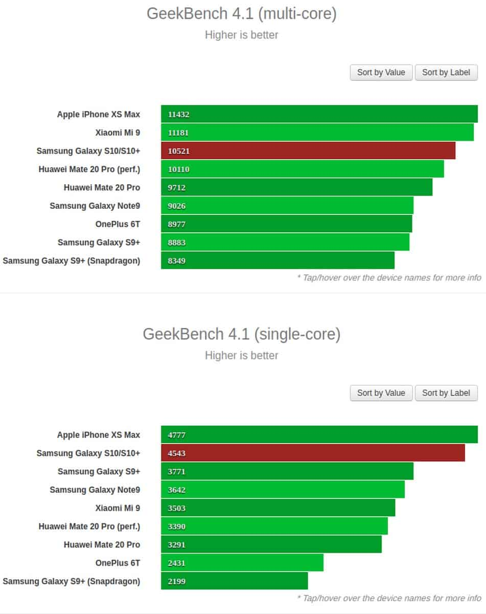 Exynos 9820 Galaxy S10 and S10 Plus benchmark GSM Arena 1