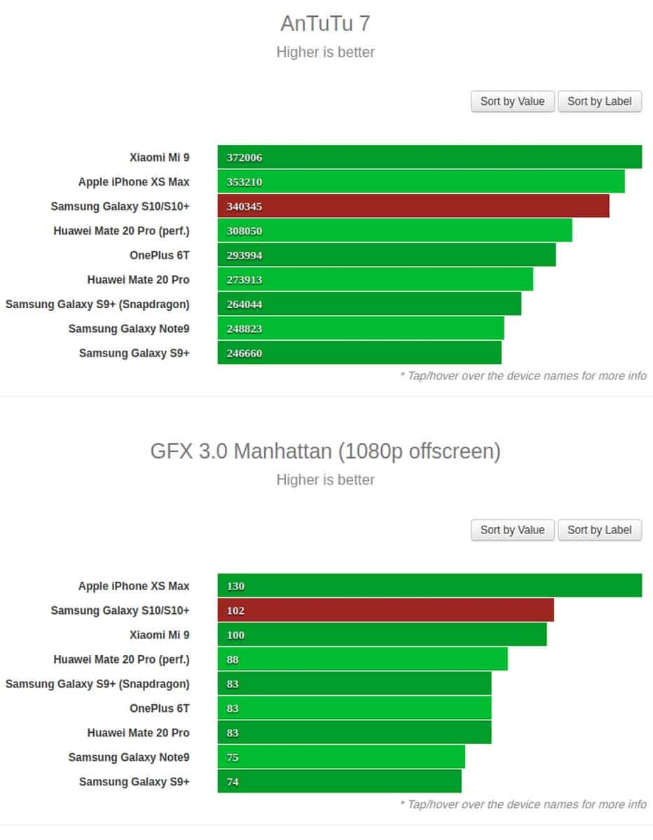 Exynos 9820 Galaxy S10 and S10 Plus benchmark GSM Arena 2