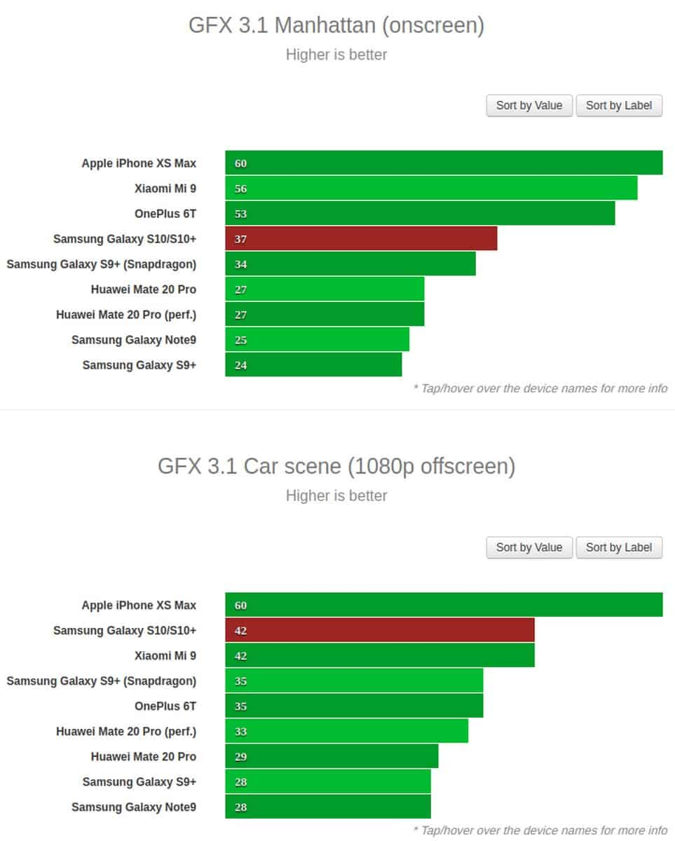Exynos 9820 Galaxy S10 and S10 Plus benchmark GSM Arena 4