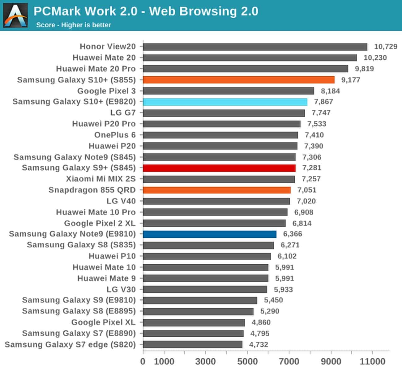 PCMark Galaxy S10 both SoC variants 1