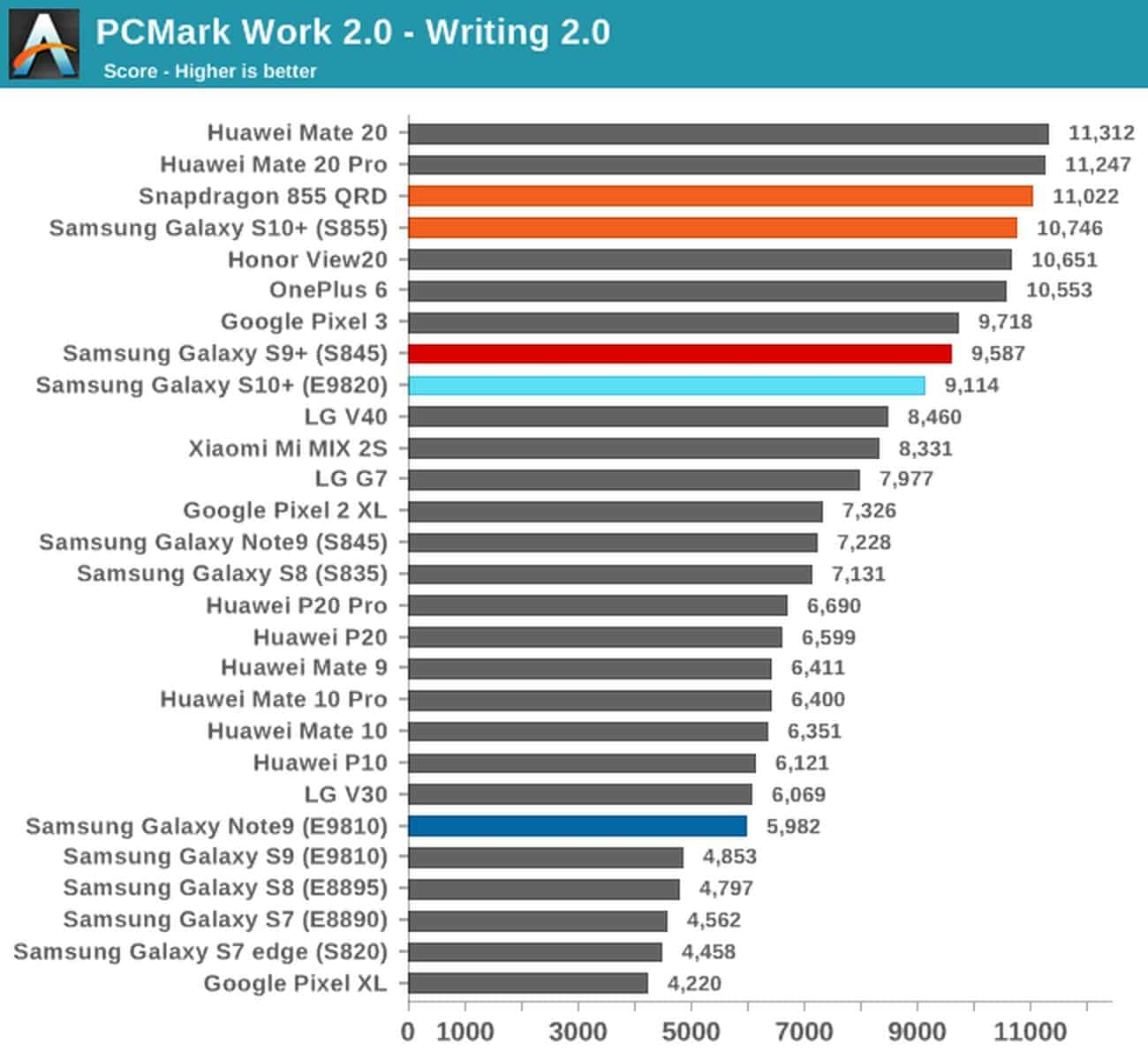PCMark Galaxy S10 both SoC variants 3