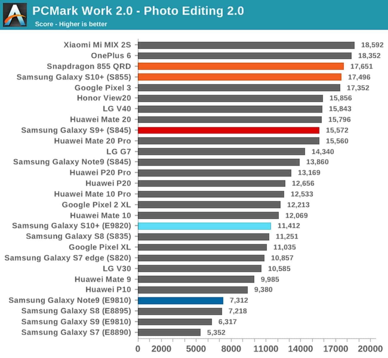 PCMark Galaxy S10 both SoC variants 4