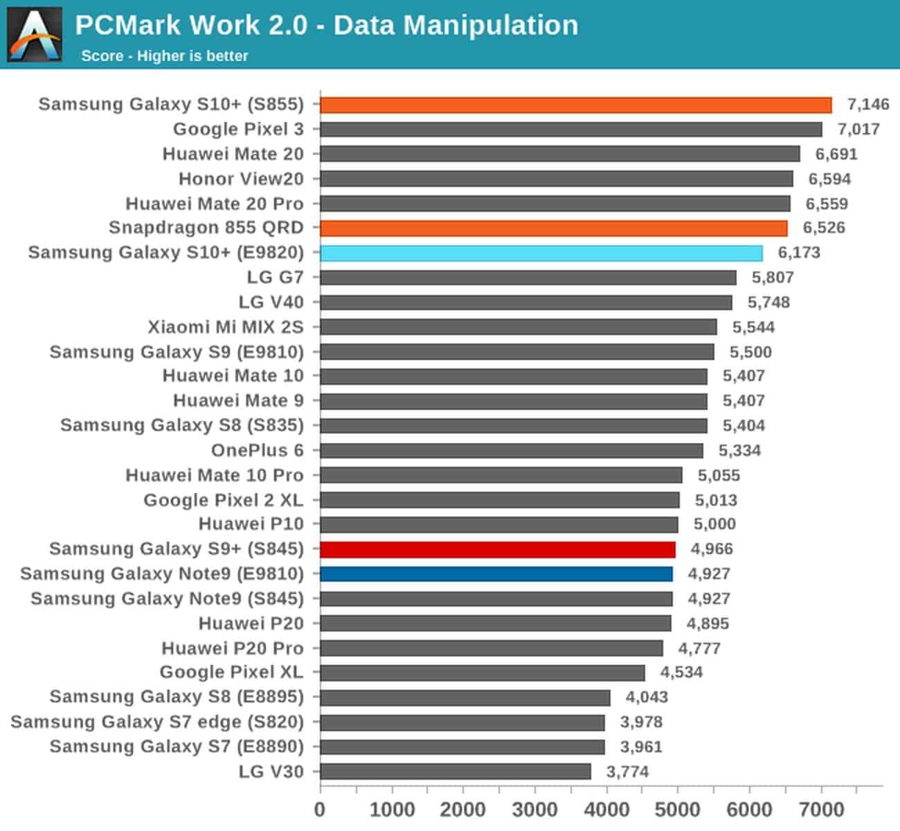 PCMark Galaxy S10 both SoC variants 5