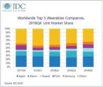 IDC Wearables 2018 3