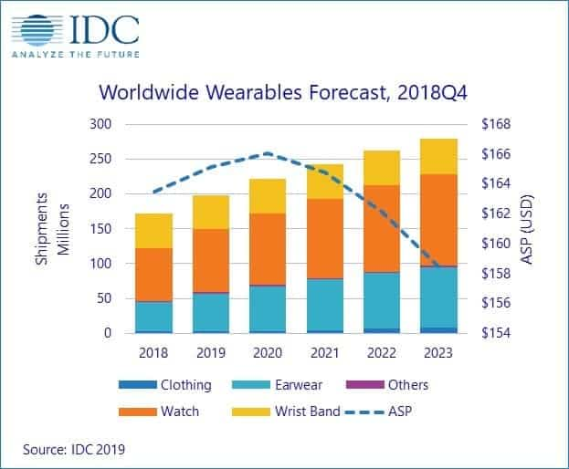 IDC wearables chart 02