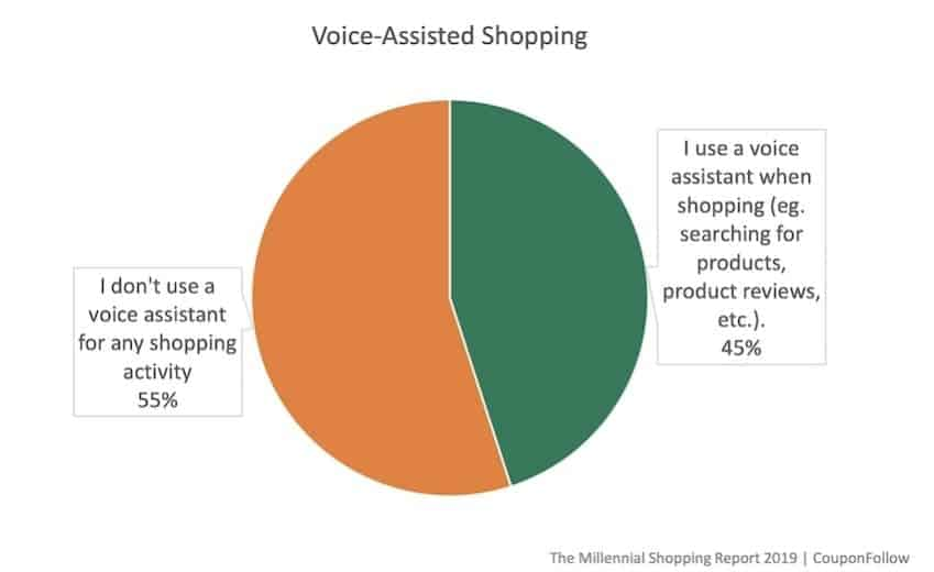 millennial voice assisted shopping