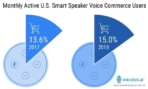 us monthly active voice commerce users 2018 2019