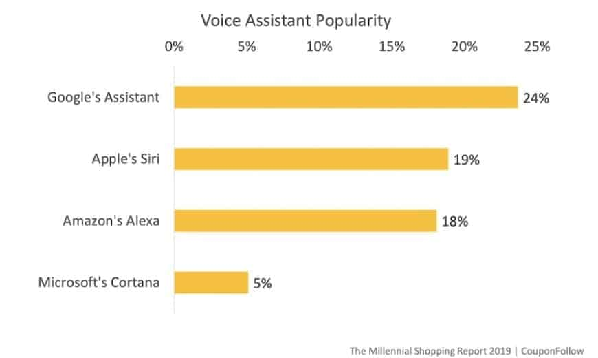 voice assistant popularity for shopping by millennials