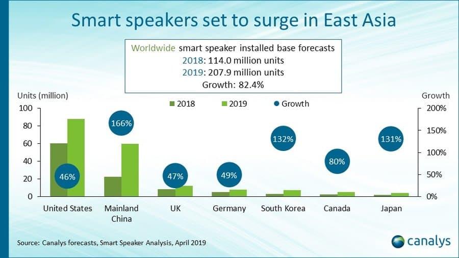 01 Smart Speaker Share Canalys 2019 2023