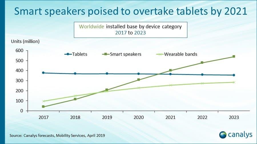 02 Smart Speaker Share Canalys 2019 2023