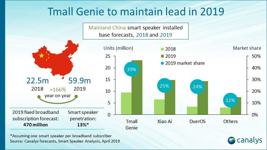 03 Smart Speaker Share Canalys 2019 2023