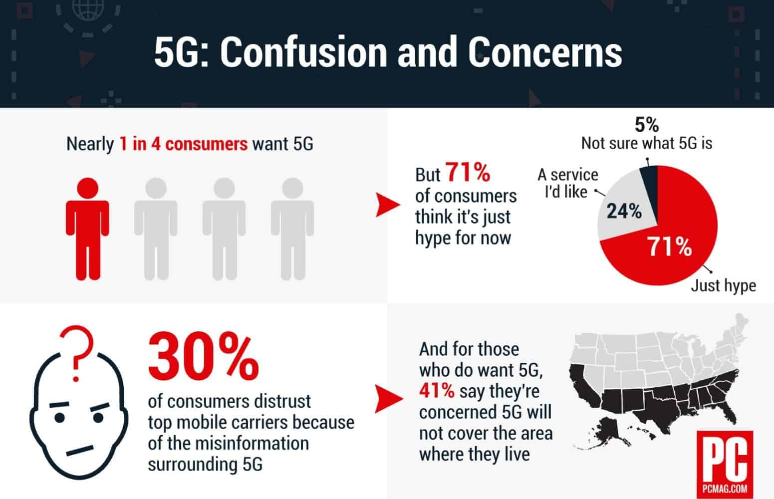 640696 the why axis 5g confusion and concerns from PCMag