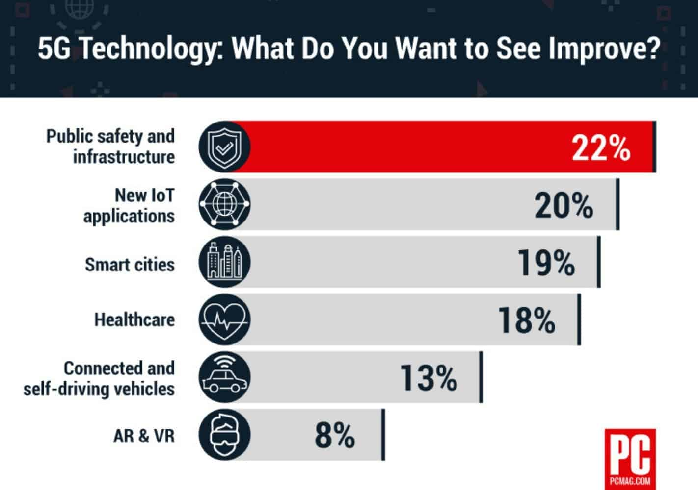640697 the why axis 5g improvement survey from PCMag