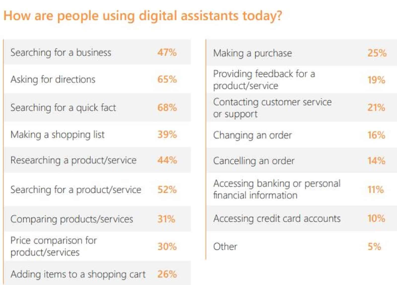 Microsoft Digital Assistant Report 2019 11