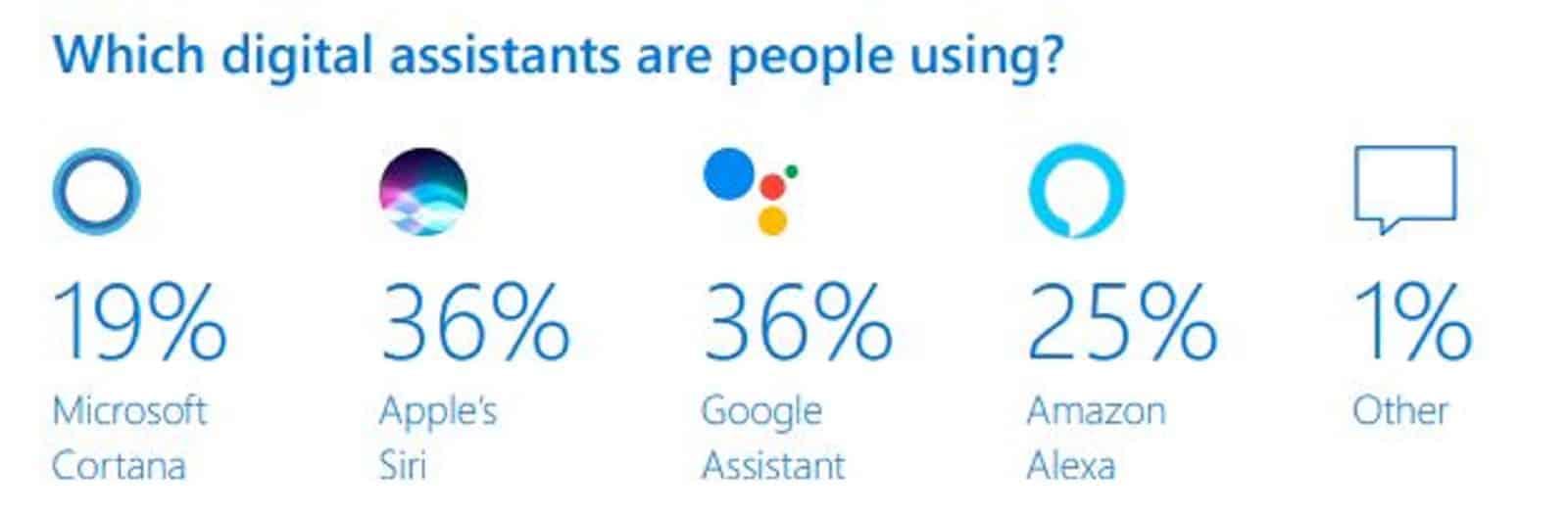 Microsoft Digital Assistant Report 2019 3