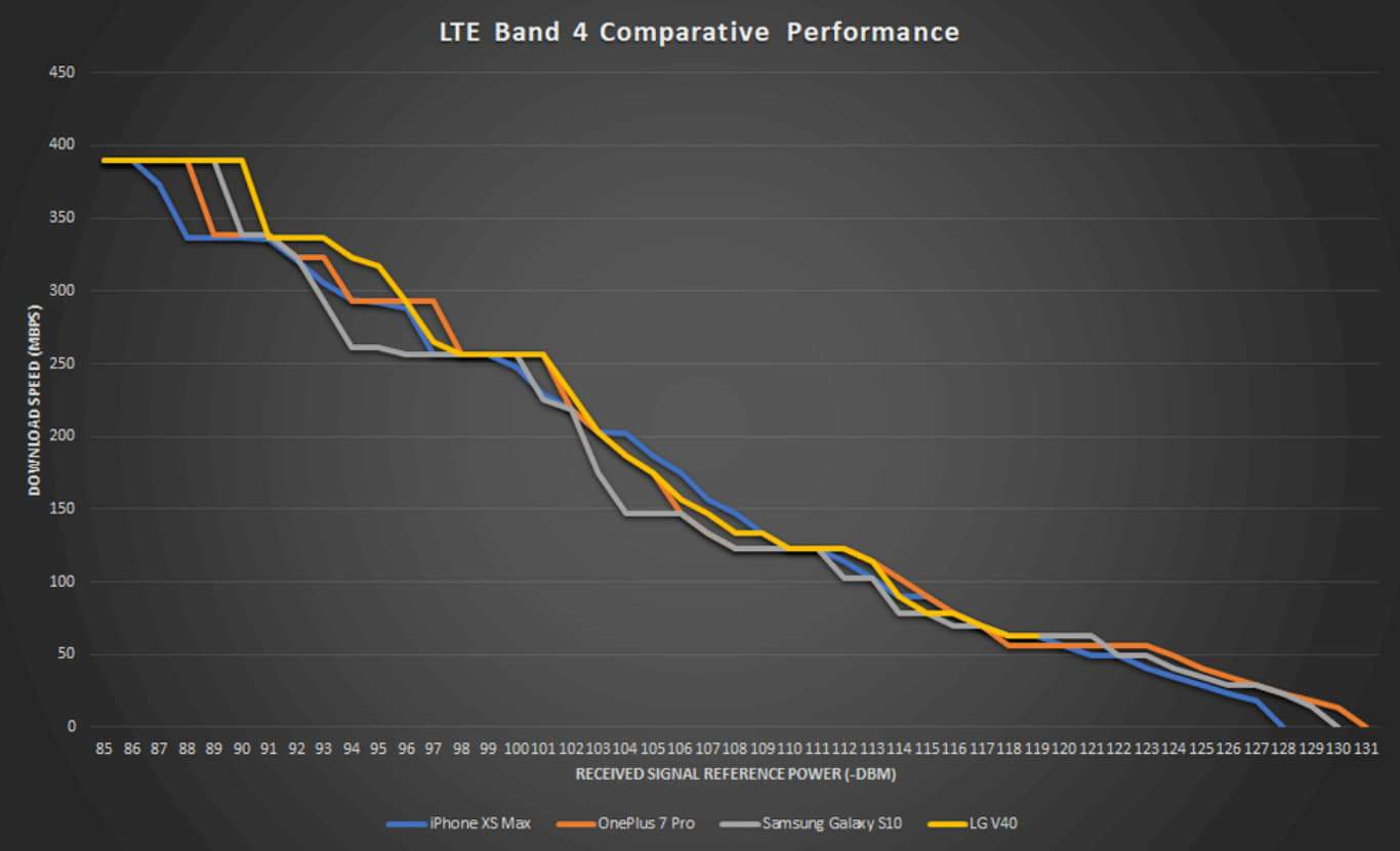 01 644332 lte band 4 2019 performance PCMag Signal Comparison
