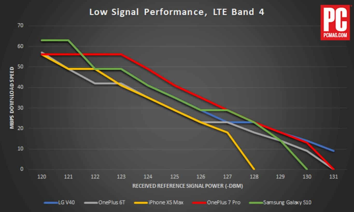 02 644320 oneplus 7 pro low signal performance PCMag Signal Comparison