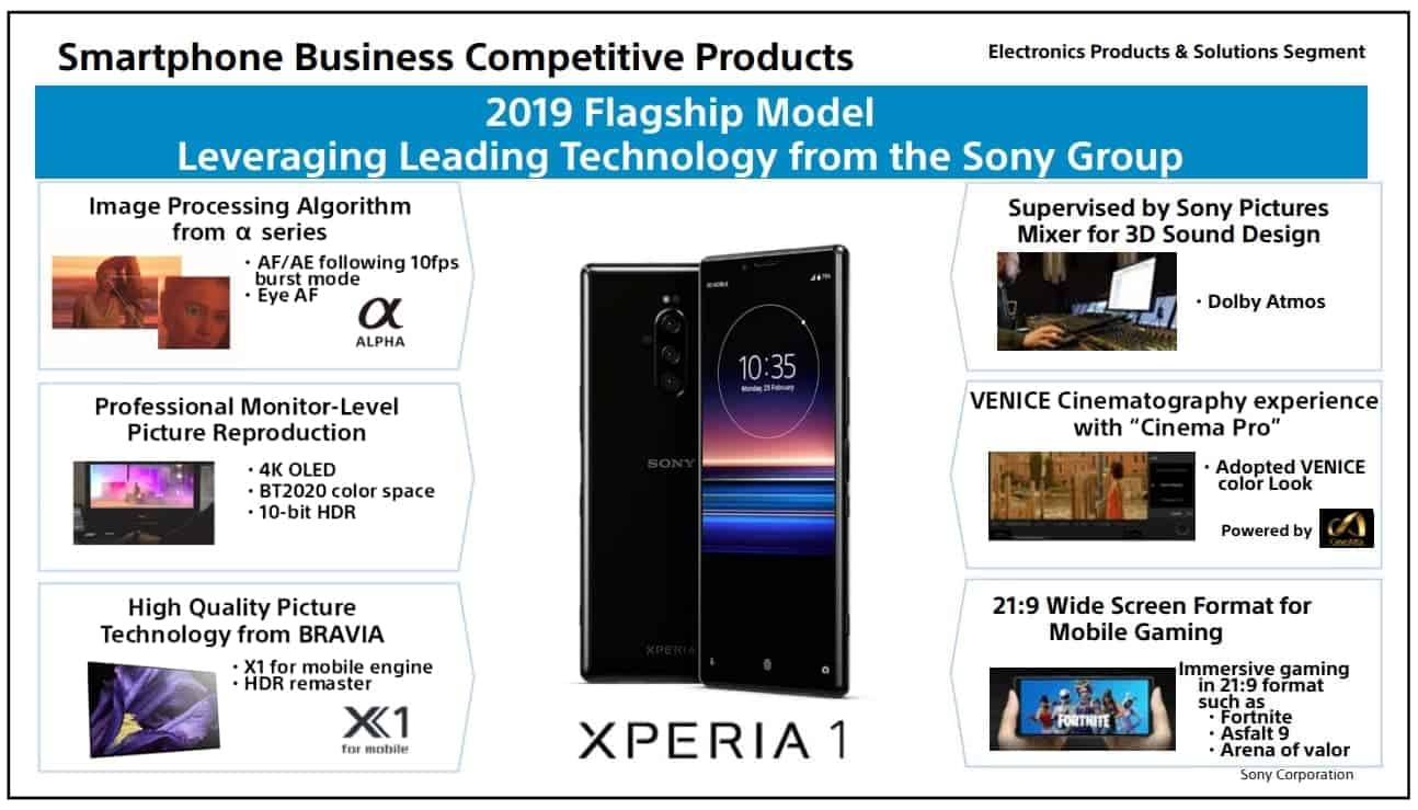 Sony 2019 Strategy Meeting FY2019 Leverage technologies