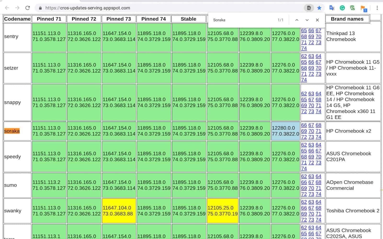 Find Chrome OS Model Designation 00 3