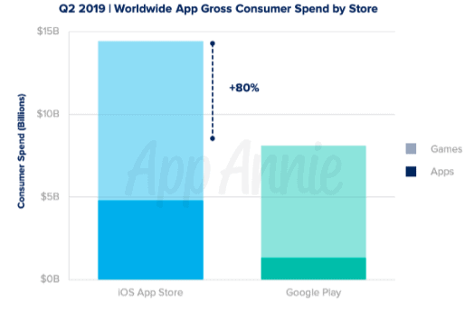 App Annie Q2 2019 app report 2