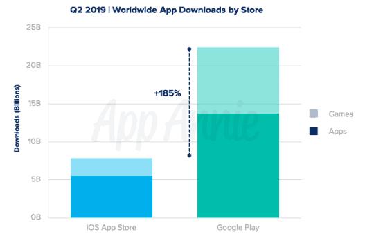 App Annie Q2 2019 app report 3