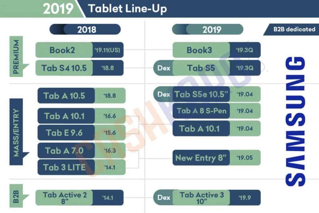Samsung upcoming tablets 2019 leak 1